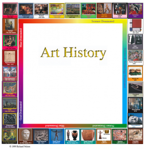 Art History Gameboard